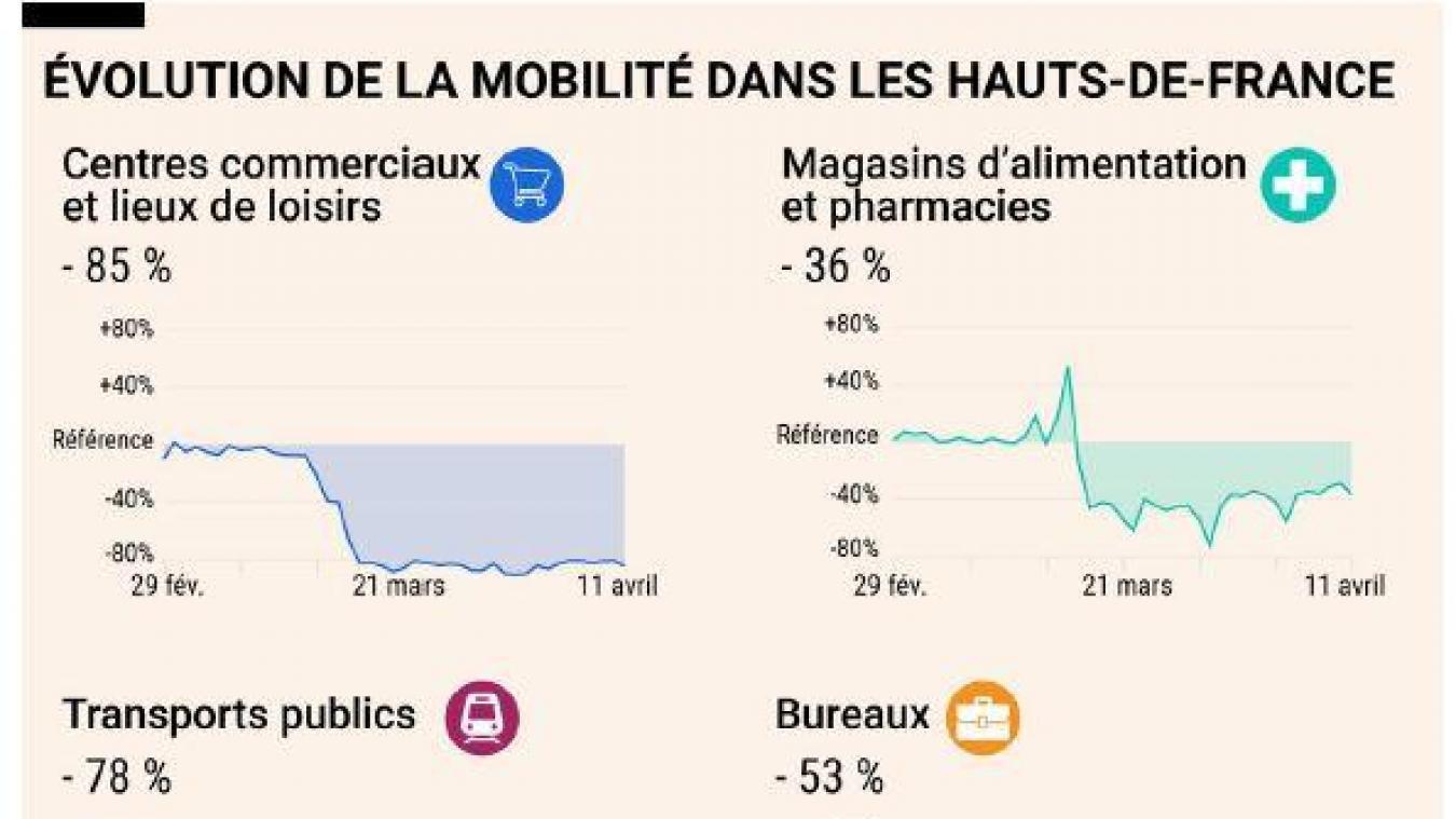 Dans les Hauts-de-France, la situation est assez proche des moyennes nationales