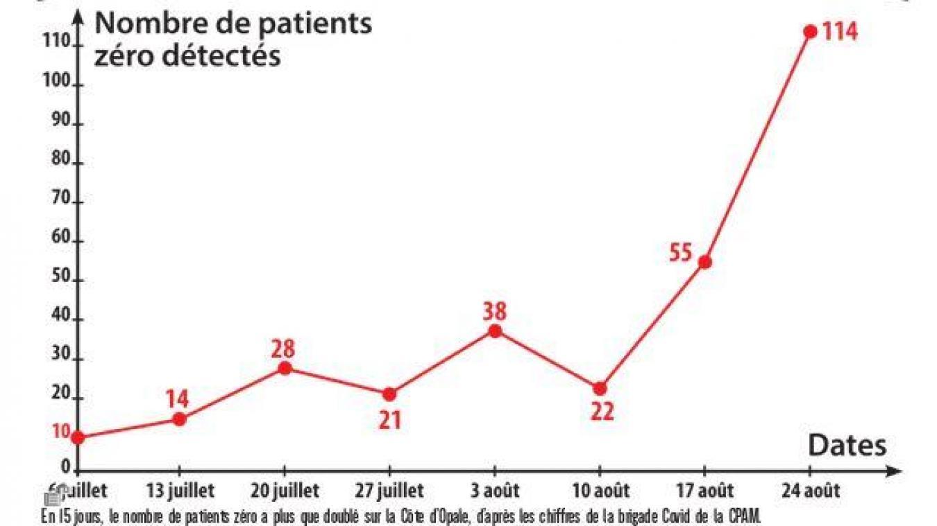 Côte d'Opale : deux fois plus de patients zéro