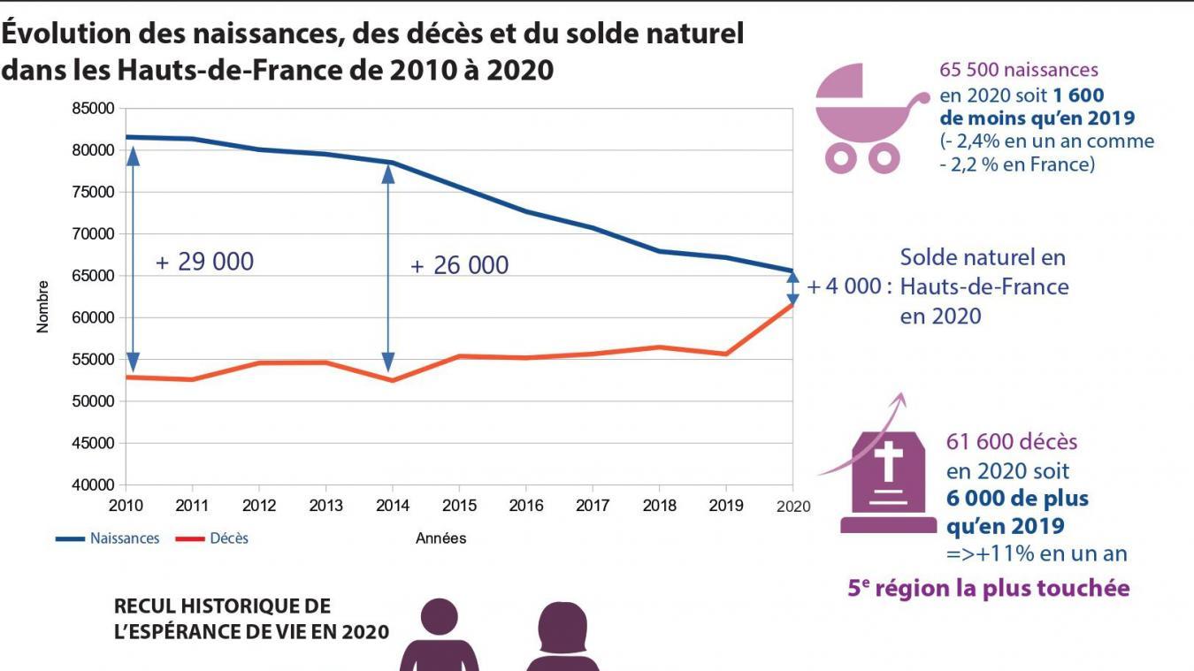 La natalité en chute libre dans les Hauts-de-France