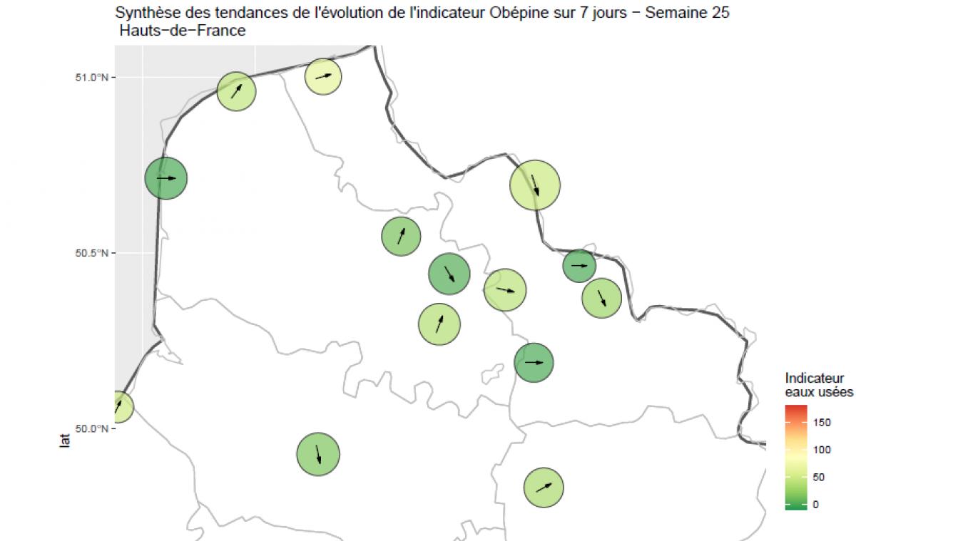 Synthèse des tendances de l'évolution de l'indicateur Obépine sur 7 jours pour la semaine 25 dans les Hauts-de-France.