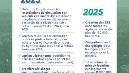 Les mesures phares de la loi climat, adoptée par le Parlement le 20 juillet